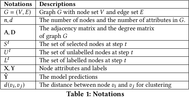 Figure 1 for Active Learning for Node Classification: The Additional Learning Ability from Unlabelled Nodes