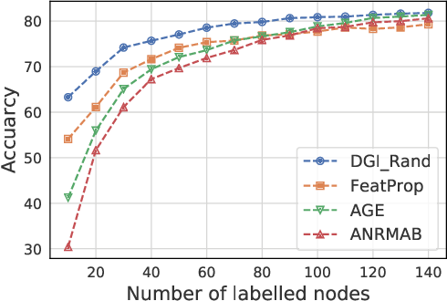Figure 2 for Active Learning for Node Classification: The Additional Learning Ability from Unlabelled Nodes