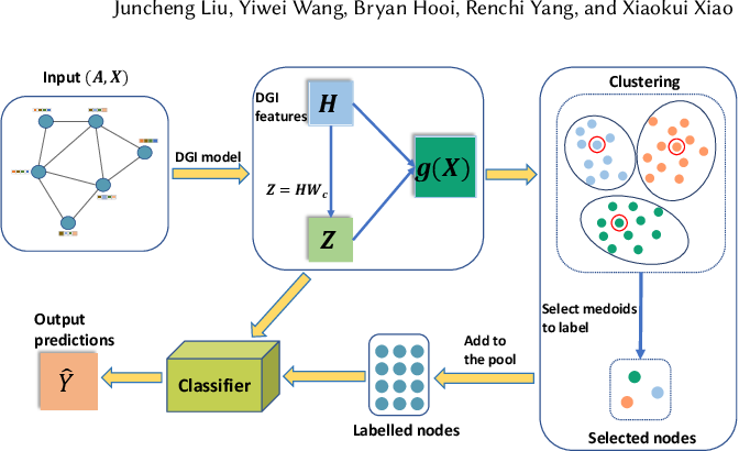 Figure 3 for Active Learning for Node Classification: The Additional Learning Ability from Unlabelled Nodes