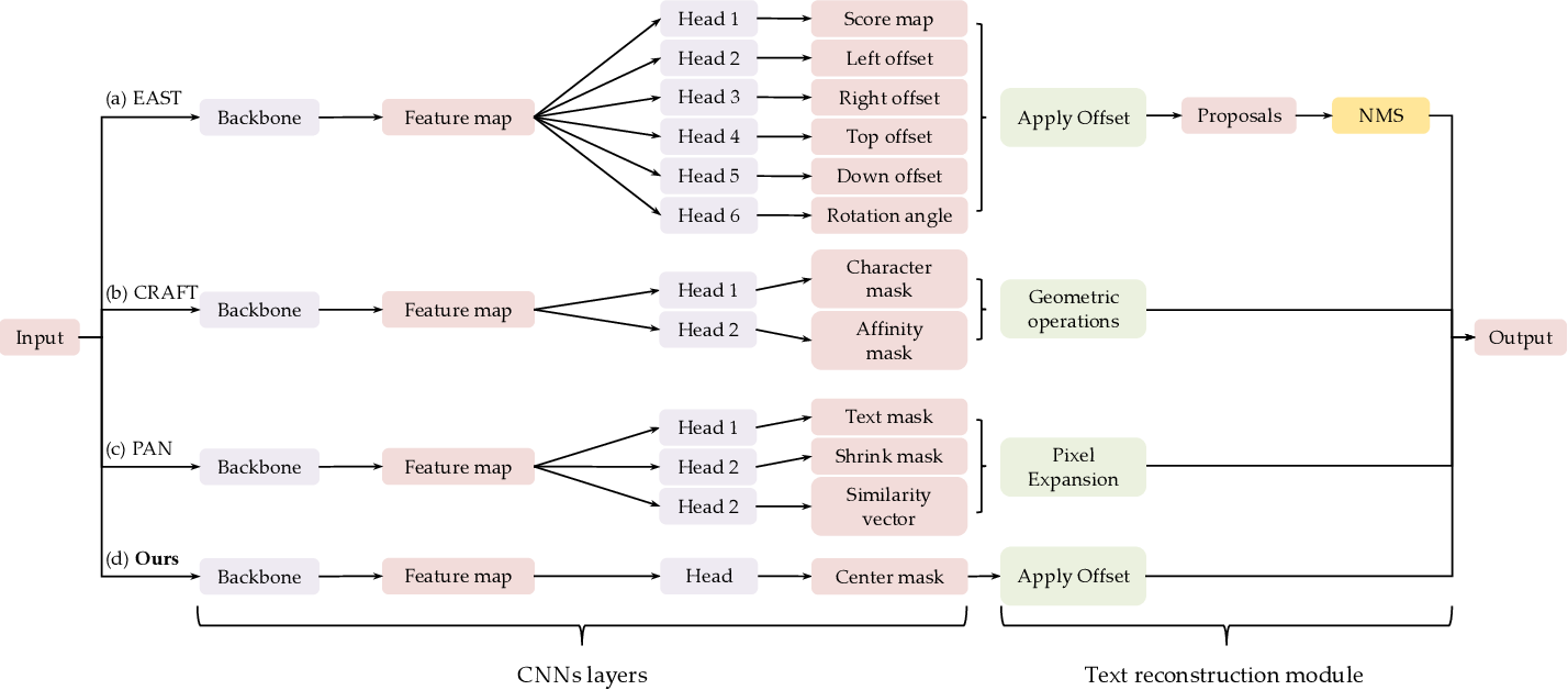 Figure 2 for MT: Multi-Perspective Feature Learning Network for Scene Text Detection