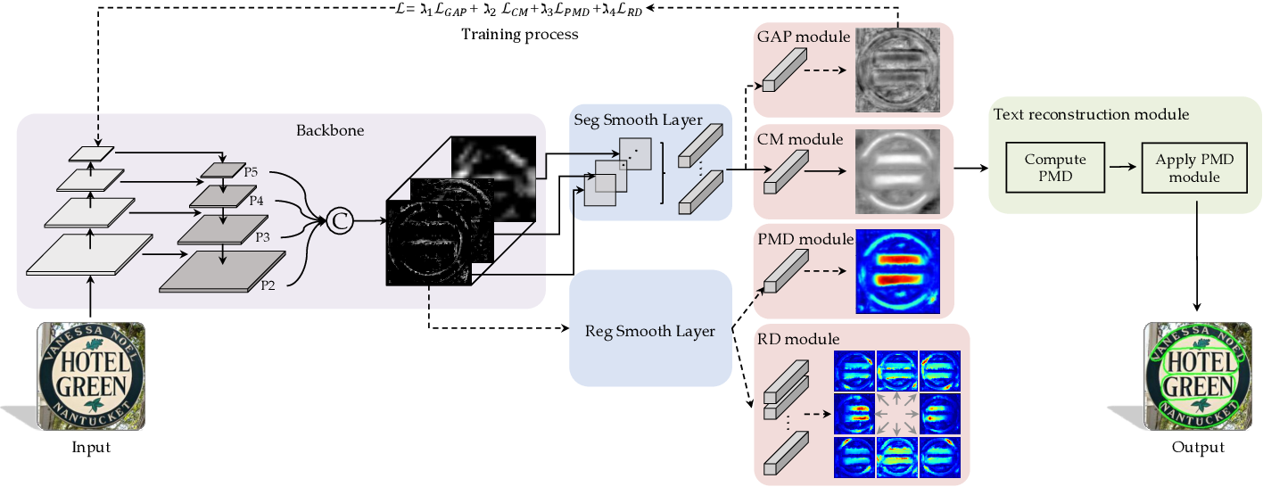 Figure 3 for MT: Multi-Perspective Feature Learning Network for Scene Text Detection