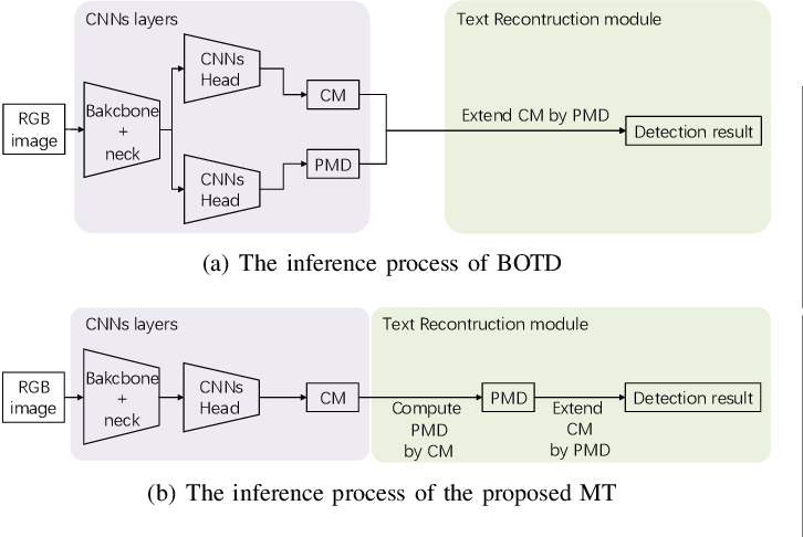Figure 4 for MT: Multi-Perspective Feature Learning Network for Scene Text Detection
