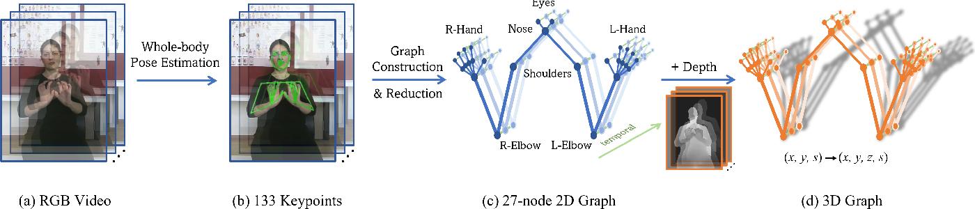 Figure 2 for Sign Language Recognition via Skeleton-Aware Multi-Model Ensemble