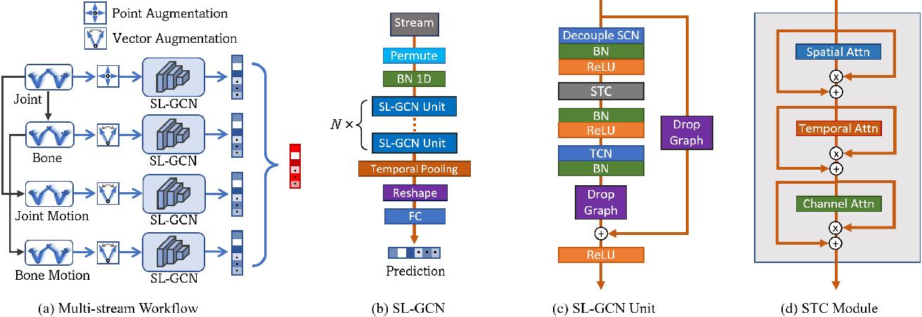 Figure 3 for Sign Language Recognition via Skeleton-Aware Multi-Model Ensemble