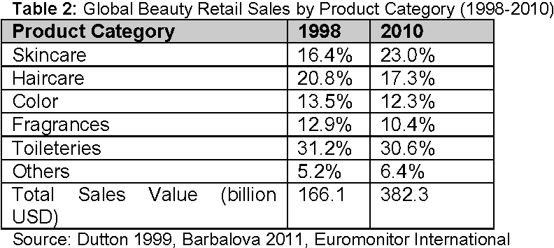PDF] GLOBAL BEAUTY INDUSTRY TRENDS IN THE 21 st CENTURY - Semantic