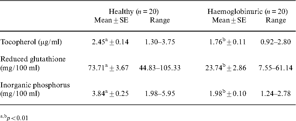 TABLE I Tocopherol and reduced glutathione concentrations in the red blood cells and inorganic phosphorus concentrations in the plasma from healthy and haemoglobinuric bu¡aloes