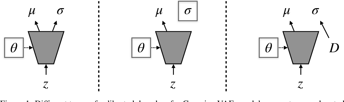 Figure 1 for Simple and Effective VAE Training with Calibrated Decoders