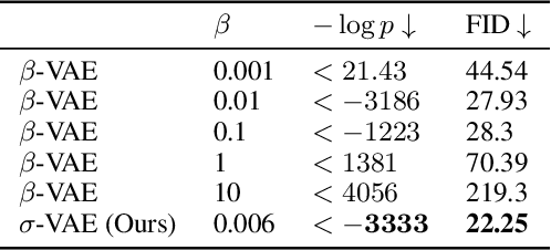 Figure 2 for Simple and Effective VAE Training with Calibrated Decoders