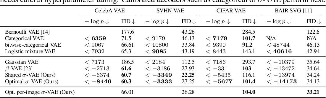 Figure 4 for Simple and Effective VAE Training with Calibrated Decoders