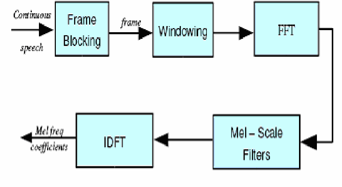 Figure 1 for Automatic Speech Recognition Using Template Model for Man-Machine Interface