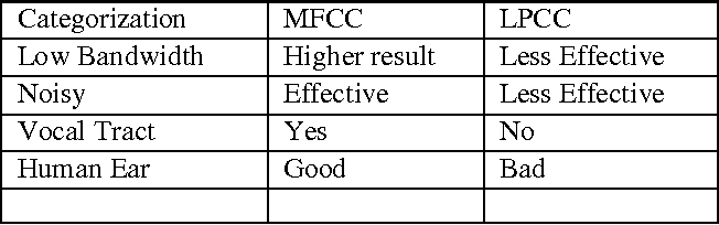 Figure 2 for Automatic Speech Recognition Using Template Model for Man-Machine Interface
