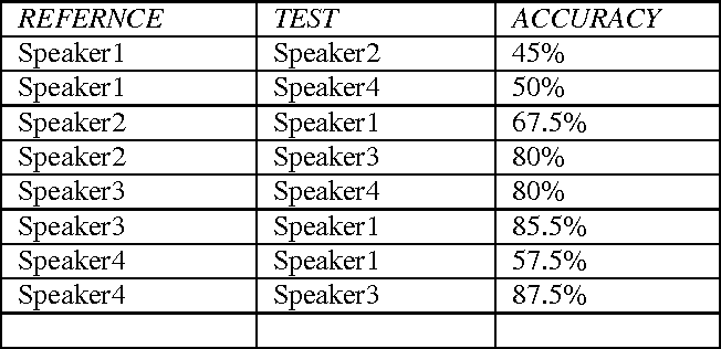 Figure 4 for Automatic Speech Recognition Using Template Model for Man-Machine Interface