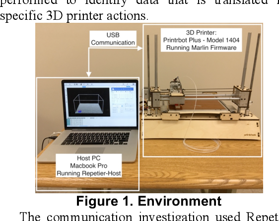 Figure 1 from Implications of Malicious 3 D Printer Firmware