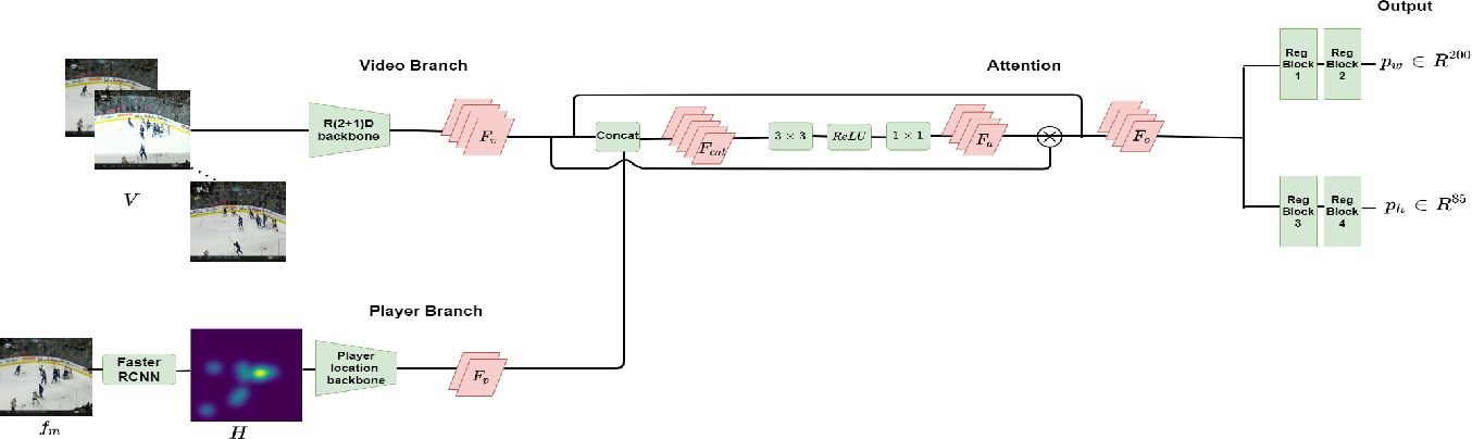Figure 3 for Puck localization and multi-task event recognition in broadcast hockey videos