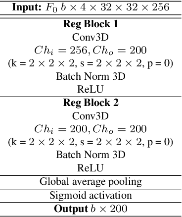 Figure 4 for Puck localization and multi-task event recognition in broadcast hockey videos