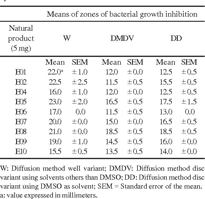 table 4 from screening methods to determine antibacterial activity rh semanticscholar org