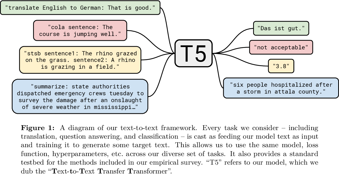 Figure 1 for Exploring the Limits of Transfer Learning with a Unified Text-to-Text Transformer