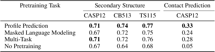 Figure 2 for Profile Prediction: An Alignment-Based Pre-Training Task for Protein Sequence Models