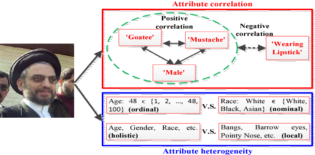 Figure 1 for Heterogeneous Face Attribute Estimation: A Deep Multi-Task Learning Approach