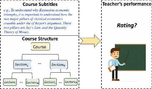 Figure 1 for What Makes a Star Teacher? A Hierarchical BERT Model for Evaluating Teacher's Performance in Online Education