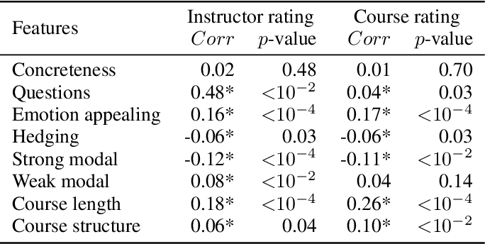 Figure 4 for What Makes a Star Teacher? A Hierarchical BERT Model for Evaluating Teacher's Performance in Online Education