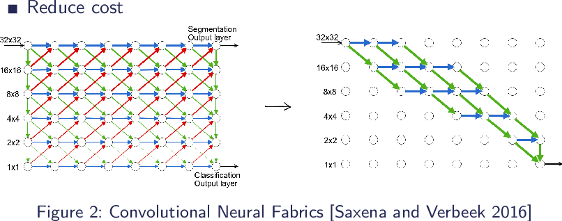 Figure 2 for Stochastic Adaptive Neural Architecture Search for Keyword Spotting