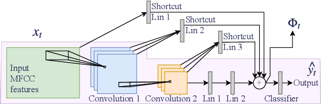 Figure 4 for Stochastic Adaptive Neural Architecture Search for Keyword Spotting