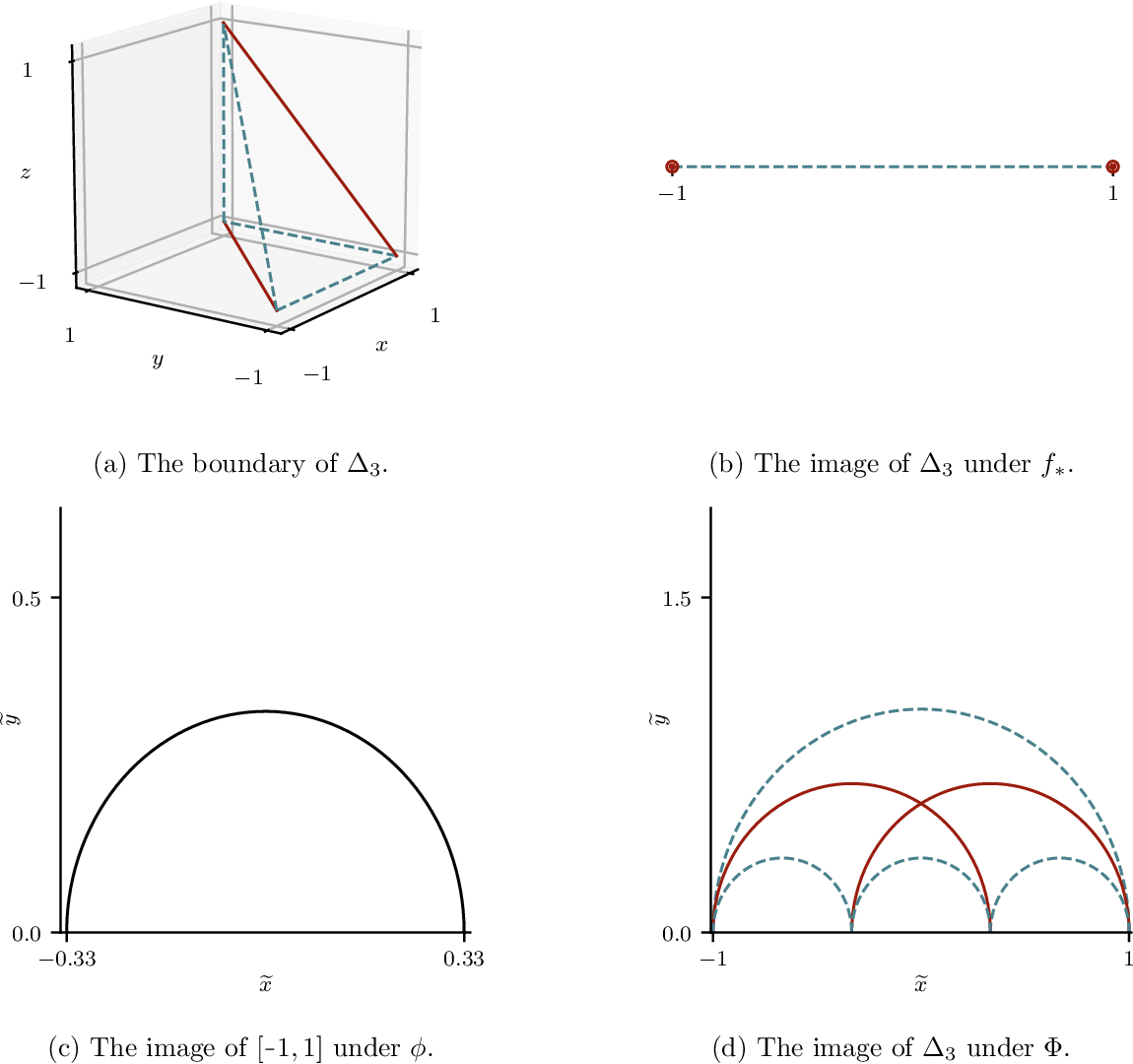 Figure 3 for Universal Approximation of Functions on Sets