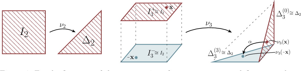 Figure 4 for Universal Approximation of Functions on Sets