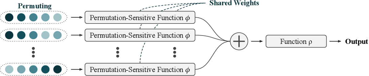 Figure 1 for Universal Approximation of Functions on Sets