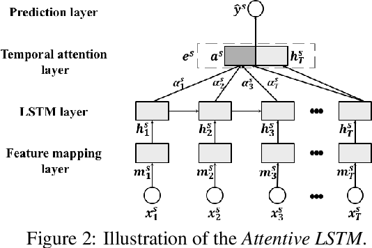 Figure 3 for Improving Stock Movement Prediction with Adversarial Training