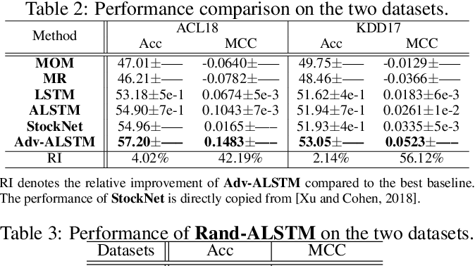 Figure 4 for Improving Stock Movement Prediction with Adversarial Training