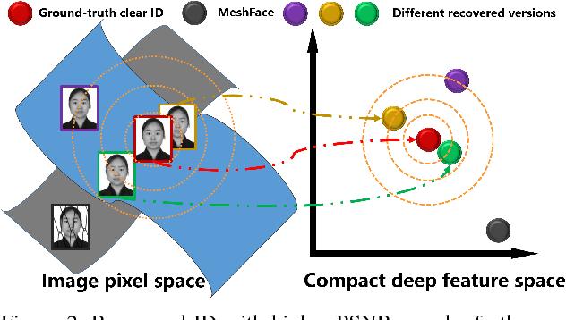 Figure 3 for DeMeshNet: Blind Face Inpainting for Deep MeshFace Verification