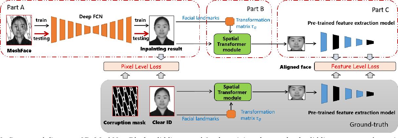 Figure 4 for DeMeshNet: Blind Face Inpainting for Deep MeshFace Verification