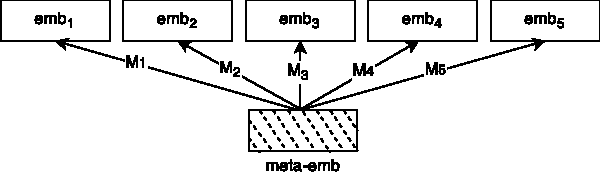 Figure 3 for Learning Meta-Embeddings by Using Ensembles of Embedding Sets