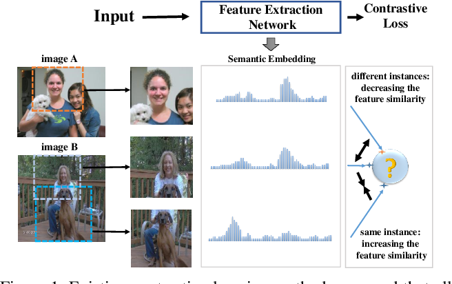 Figure 1 for Heterogeneous Contrastive Learning: Encoding Spatial Information for Compact Visual Representations