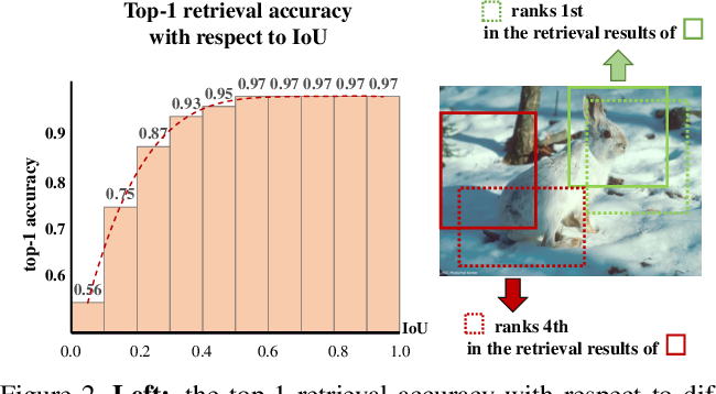 Figure 3 for Heterogeneous Contrastive Learning: Encoding Spatial Information for Compact Visual Representations