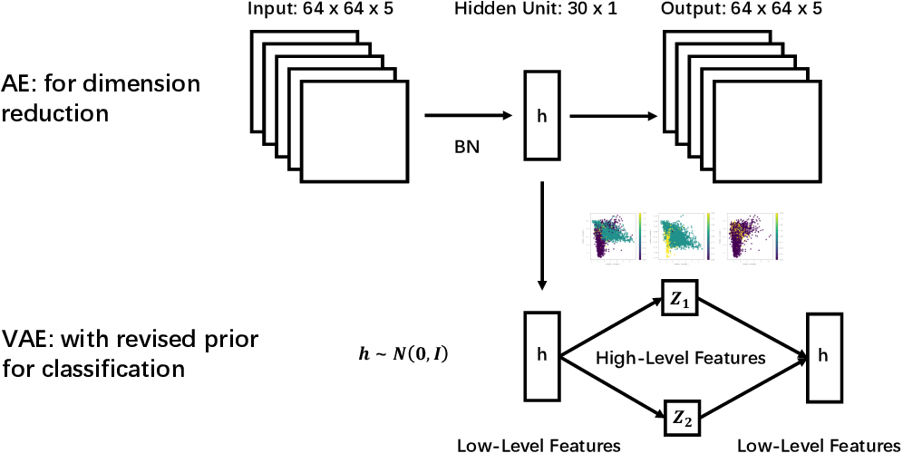 Figure 3 for Unsupervised Star Galaxy Classification with Cascade Variational Auto-Encoder