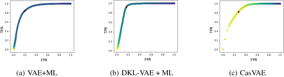 Figure 4 for Unsupervised Star Galaxy Classification with Cascade Variational Auto-Encoder