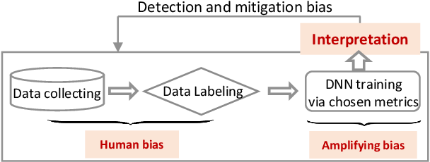 Figure 2 for Fairness in Deep Learning: A Computational Perspective