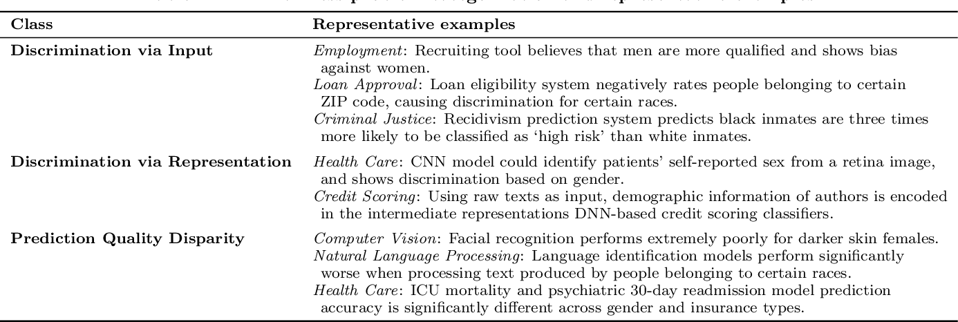 Figure 1 for Fairness in Deep Learning: A Computational Perspective