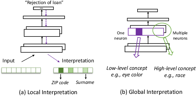 Figure 3 for Fairness in Deep Learning: A Computational Perspective