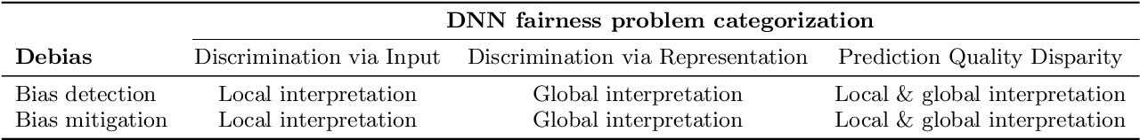 Figure 4 for Fairness in Deep Learning: A Computational Perspective