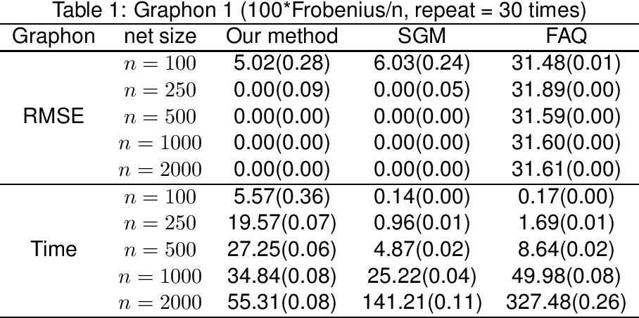 Figure 1 for Unseeded low-rank graph matching by transform-based unsupervised point registration
