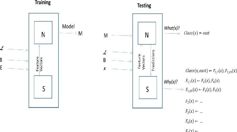 Figure 1 for Logical Explanations for Deep Relational Machines Using Relevance Information