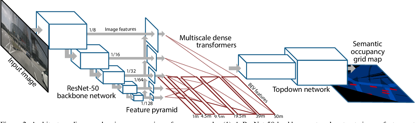 Figure 3 for Predicting Semantic Map Representations from Images using Pyramid Occupancy Networks