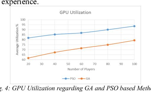 GPU/QoE-Aware Server Selection Using Metaheuristic