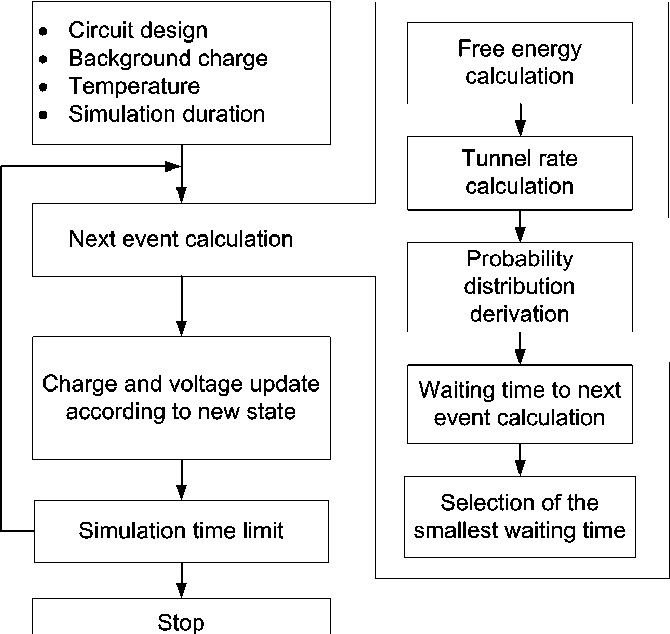 SECS: A New Single-Electron-Circuit Simulator - Semantic Scholar