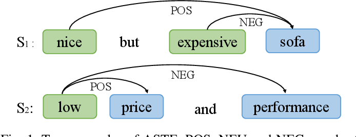 Figure 1 for Explicit Interaction Network for Aspect Sentiment Triplet Extraction