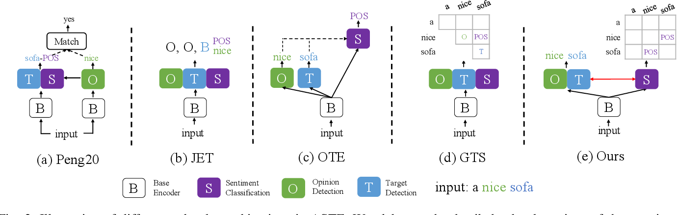Figure 2 for Explicit Interaction Network for Aspect Sentiment Triplet Extraction